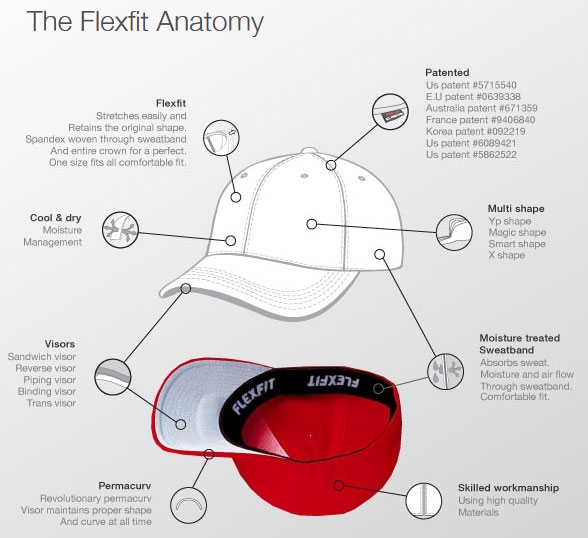 The anatomy of Flexfit